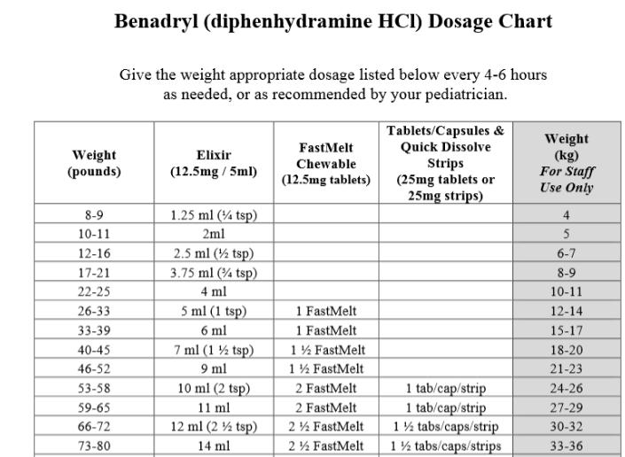 Dosing For Benadryl